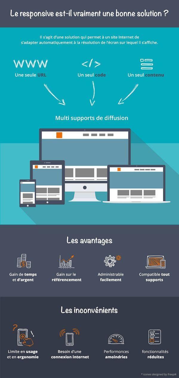 [infographie] responsive design : une solution pour tous les usages ?  #UX #relationclient