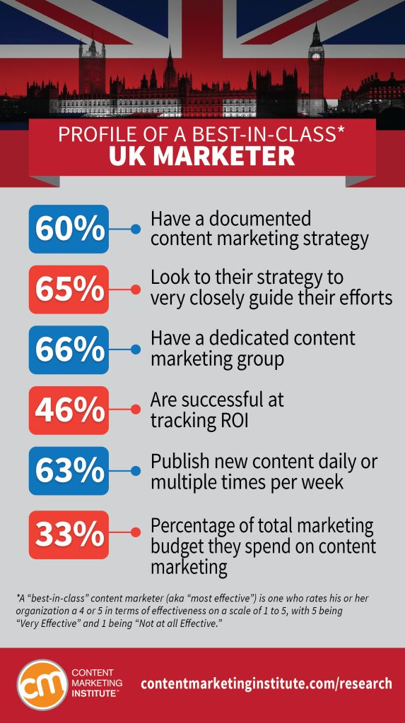 64 best Marketing Infographics images on Pinterest Digital - successful sales letter tips