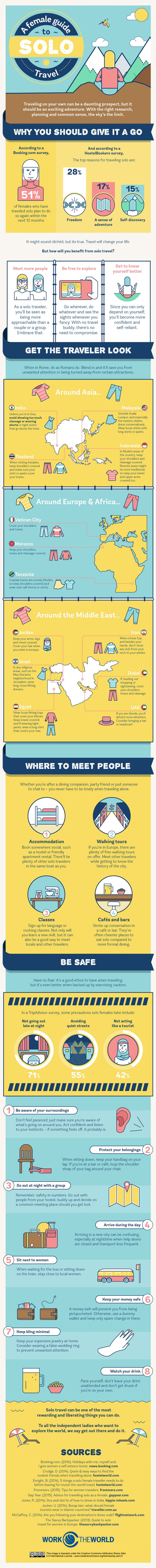 An infographic for female solo travelers. Everything you need to know before you go.