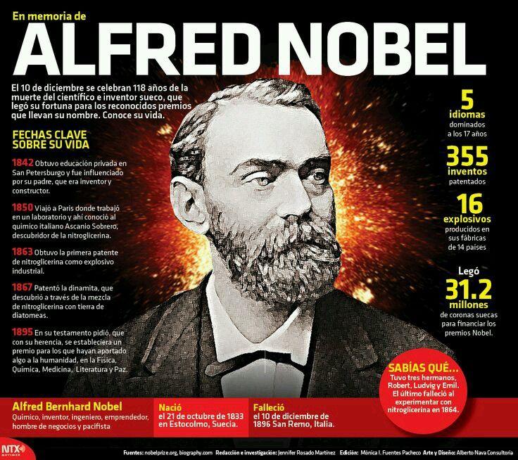Síntesis de #AlfredNobel