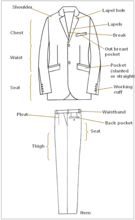 Anatomy of a Suit - from His Style Diary