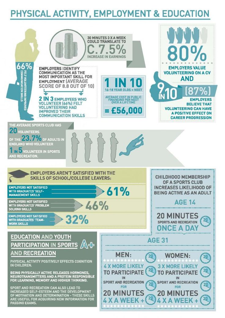 9 best sport and recreation alliance infographics images on involvement in sport and recreation can improve academic results as well as making you more attractive fandeluxe Images