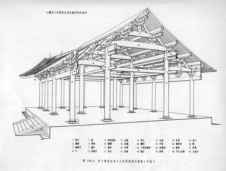 from Sung manual - Yingzaofashi - Richard Wiborg