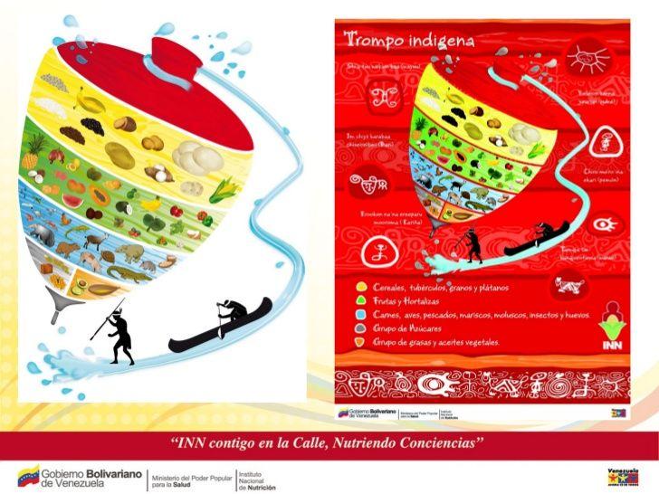 Trompo Alimenticio De Los Indigenas Venezolanos Imagui Map Map Screenshot