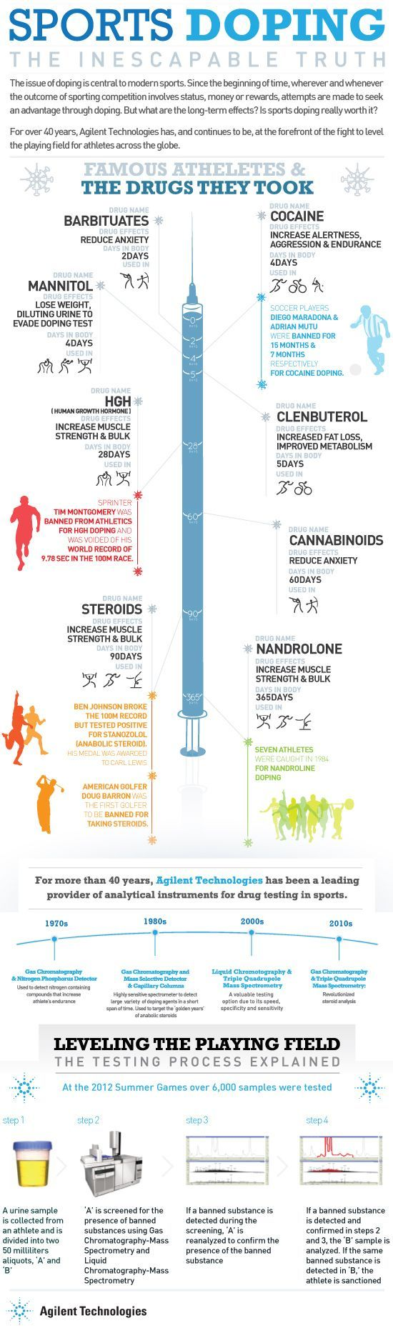 Image result for what if drugs legal in sports