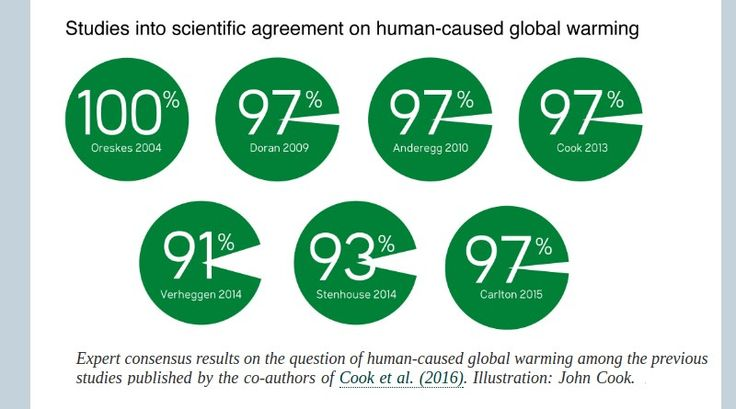 What is scientific consensus, and why should you care?