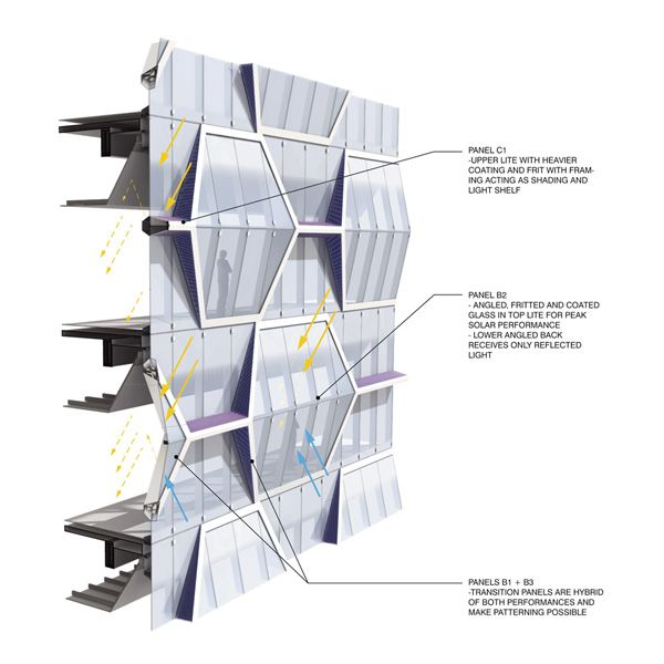 25 best ideas about facade pattern on pinterest facade for Studio v architecture