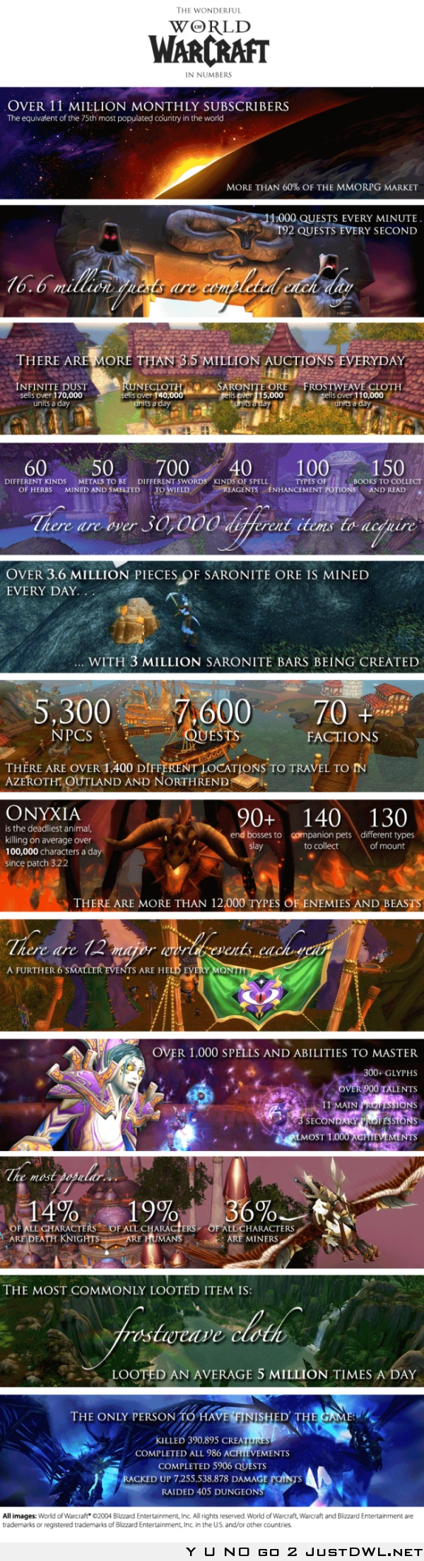 World of Warcraft – In Numbers (for boyfriend lol)