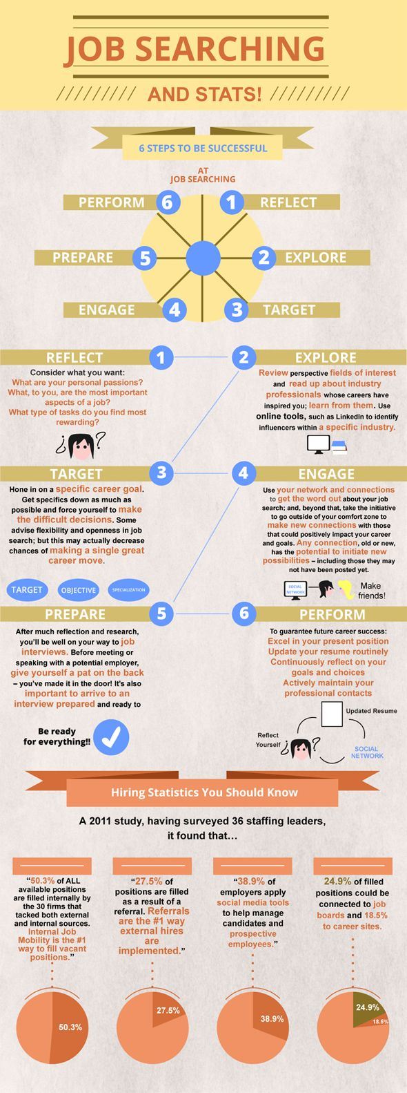 17 best images about career infographics supply 17 best images about career infographics supply chain model job seekers and career options