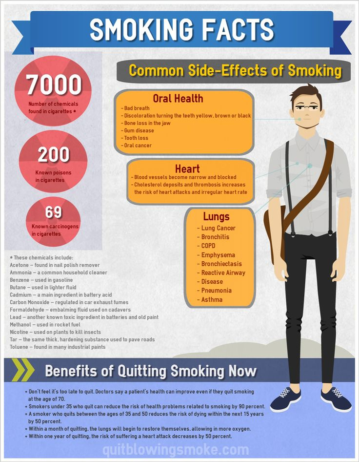 Smoking Facts Infographic Learn more www.nkclinic.gr https://www.facebook.com/pages/NK-Clinic/110499602379675