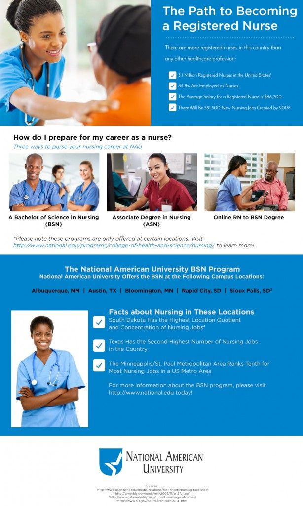 career prospects of a registered nurse essay To become a registered nurse, you will have to earn a bachelor's of science degree in nursing (bsn), an associate degree in nursing (adn), or a diploma in nursing some colleges and universities offer bsn programs that generally take four years to complete.
