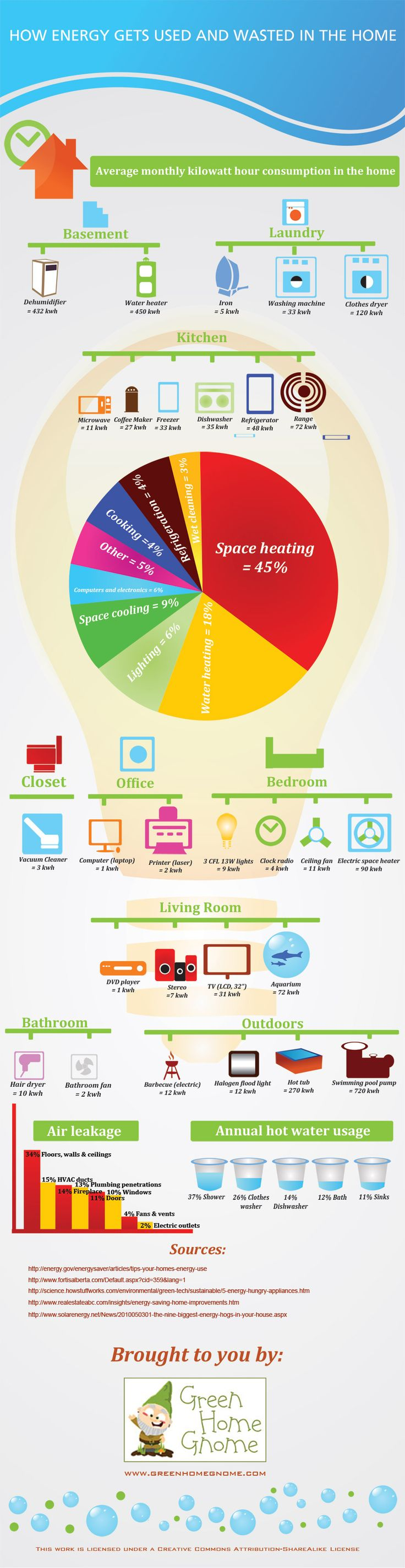 This infographic points out where energy gets used and wasted in the home so that you can learn how to easily save energy.