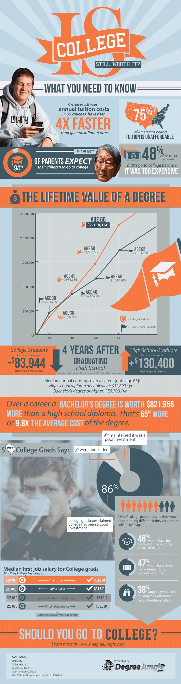 best images about education careers infographics infographic is college still worth it attaining a college degree gives you more benefits