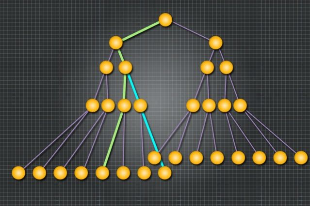 A new memory-access protocol assigns every memory address to a single path (green) through a data structure known as a tree. But a given node of the tree will often lie along multiple paths (blue).