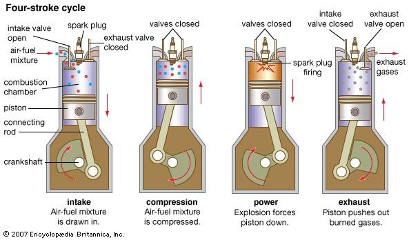Diagram of how fuel is turned into energy in vehicle engines.  Auto Repair Engine Repair - Performed by A+ Japanese Auto Repair Inc.
