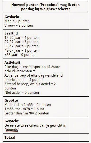 Hoeveel punten (Propoints) mag ik eten bij Weight Watchers? #WW #info