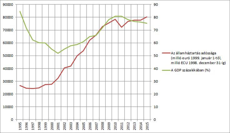 Hungarian government debt to GDP ratio 1995- - Magyarország államadóssága – Wikipédia