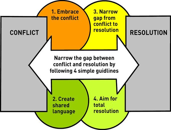 types of conflict resolution pdf