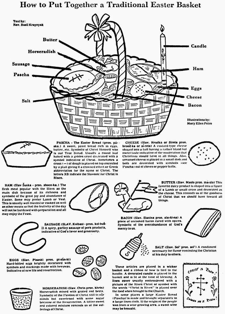 Orthodox Christian Education: Pascha Basket