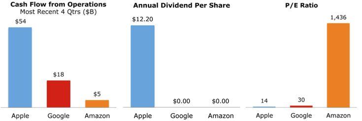 Wall Street vs AAPL in nine bar-charts