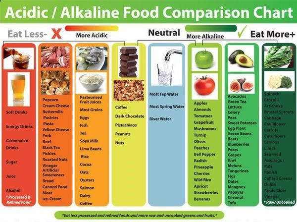 Miracle Diets - The acid alkaline diet has a number of nicknames including the Miracle Diet, pH Diet, and simply the Alkaline Diet, but they all refer to the same nutrition technique: Balancing acid and alkaline foods for health. - The negative consequences of miracle diets can be of different nature and degree.
