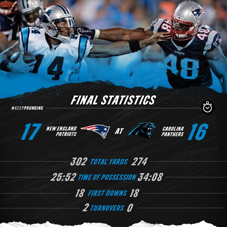 Final Stats | Patriots @ Panthers