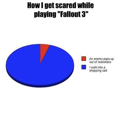 #Fallout Scare Graph via Reddit user Not_A_Time_lord