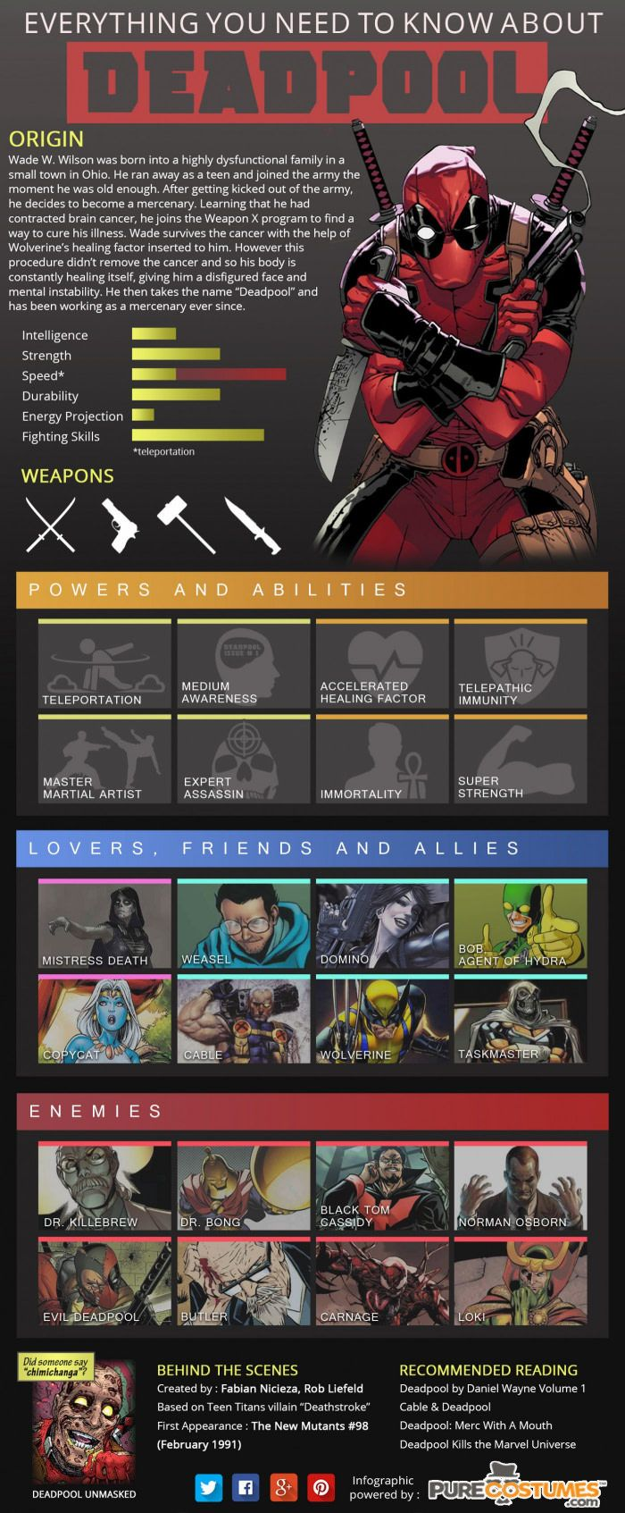 What You Need To Know About Deadpool Before Watching The Movie
