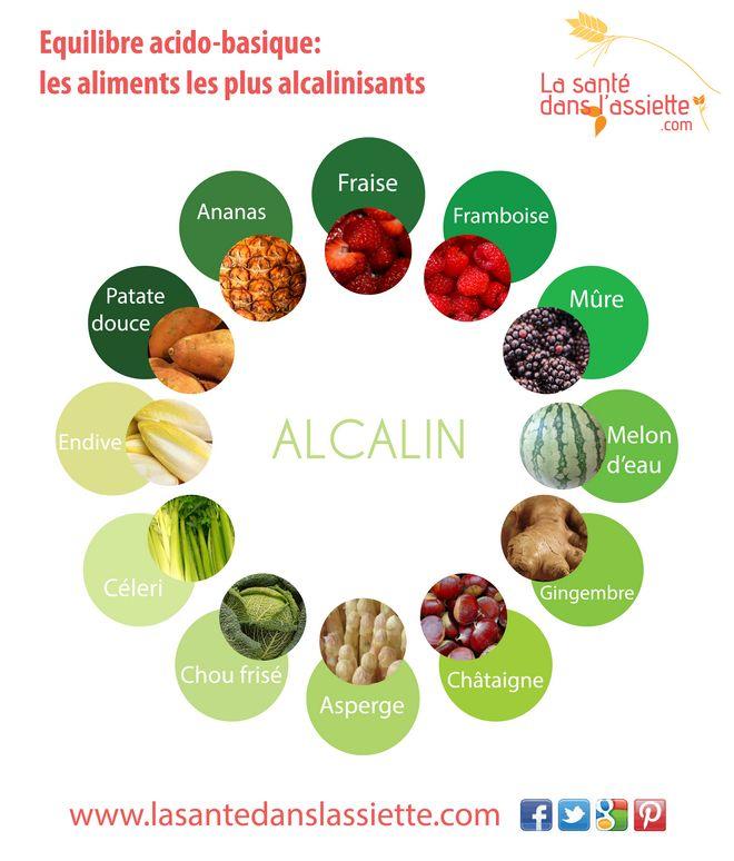Les aliments alcalins