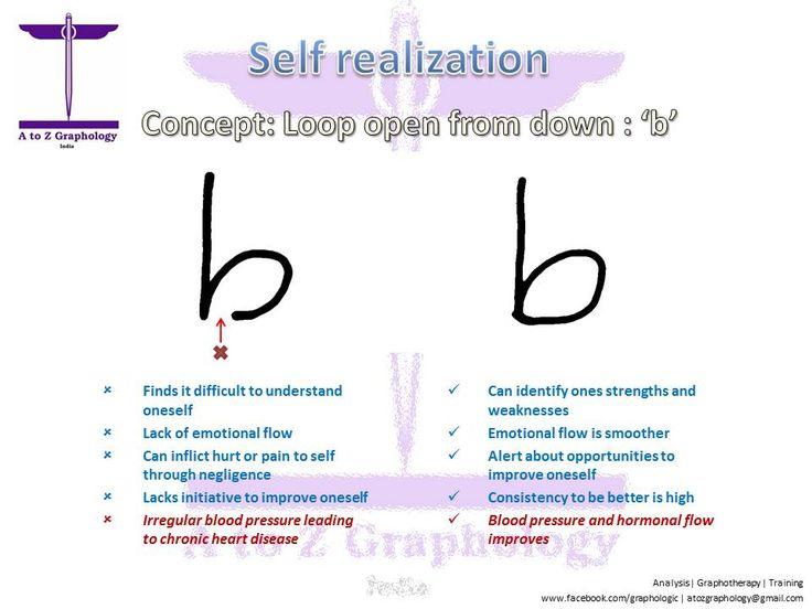 Best A To Z Graphology Images On   Penmanship Ha Ha