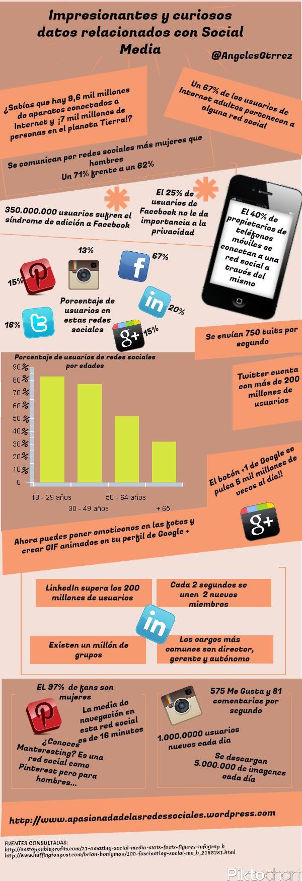 Datos impresionantes y curiosos sobre Redes Sociales [infografia]