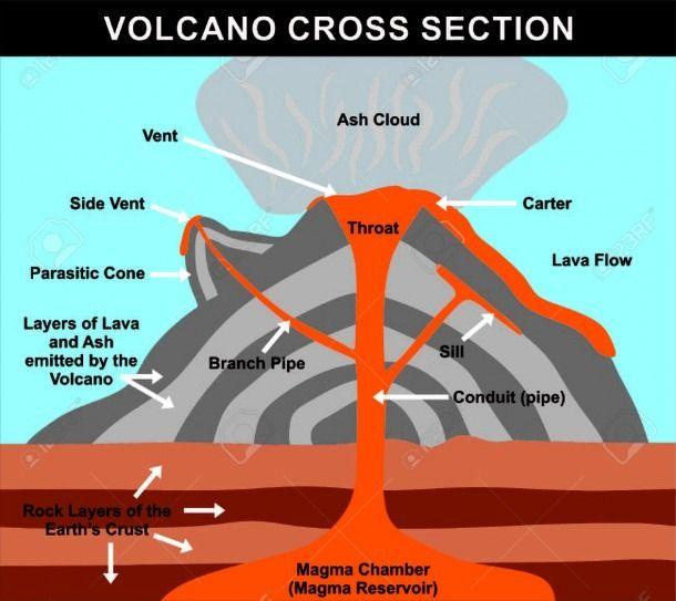 Parts Of A Volcano Diagram Volcano Science Education Volcano Parts