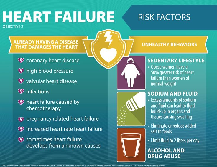 factors that led to the failure The american heart association explains the causes of heart failure and what your risk for heart failure could be.