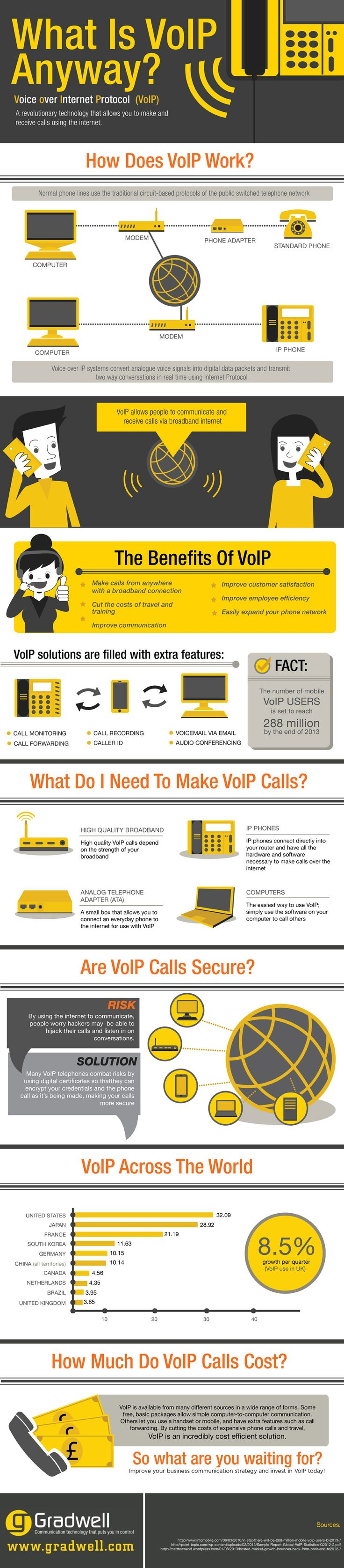What Is VoIP Anyway?  #Infographic #Technology #Cloud