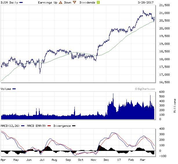 DJIA Index Charts - Dow Jones Industrial Average Interactive Index Charts - MarketWatch | Dow ...