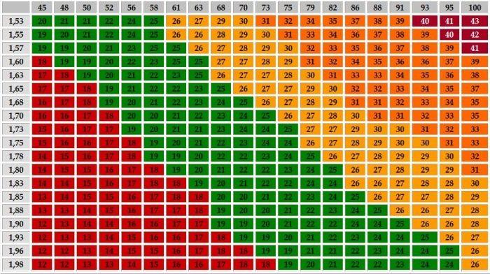 Para descobrires com precisão o quanto estás acima do teu peso ideal, é preciso calcular o Índice de Massa Corporal. O IMC é um padrão estabelecido pela Organização Mundial de Saúde que indica se seus níveis de gordura e peso estão dentro do recomendado. Quando o índice está acima do indicado, o risco de desenvolver várias doenças, como diabetes e problemas cardíacos, são maiores.