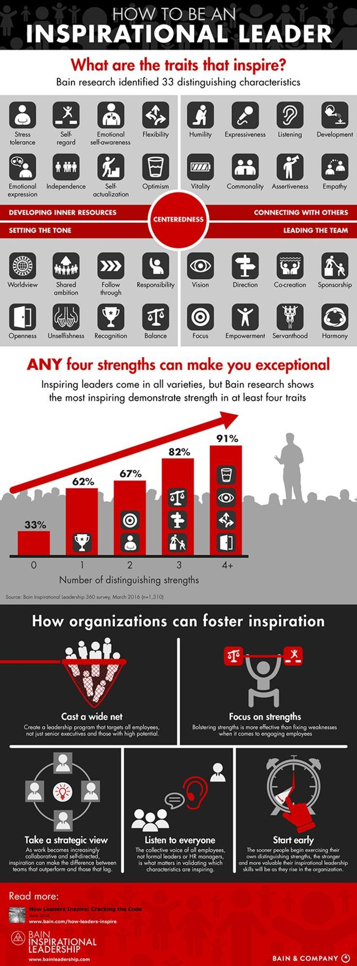 How to be an inspirational leader httpitz mycom