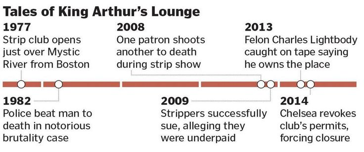 Chelsea Moves to Close King Arthur's Strip Club
