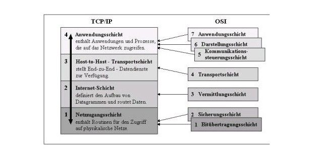 Transmission control protocol and protocol capture