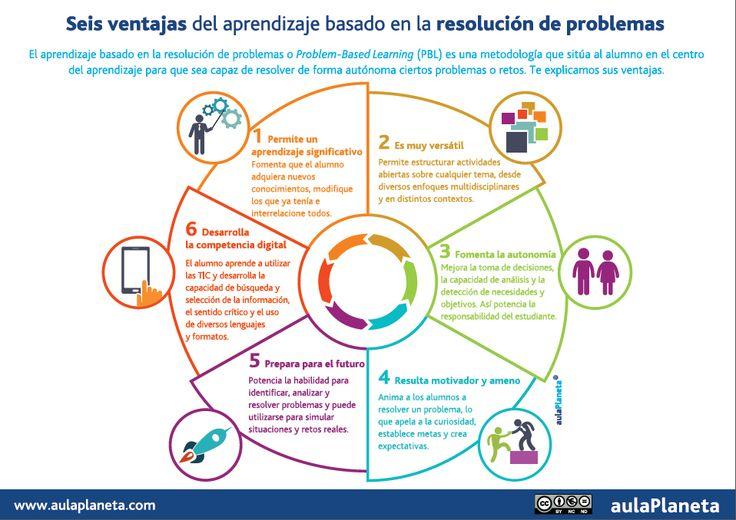 6 ventajas del aprendizaje basado en Resolución de Problemas #infografia