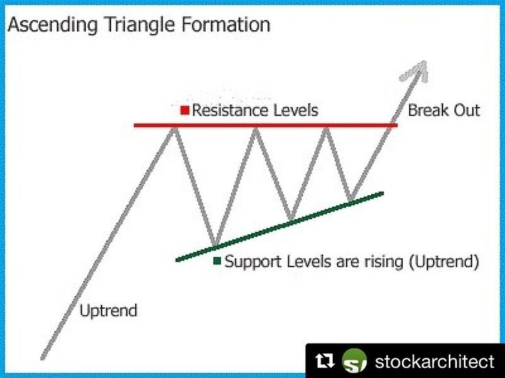 Thanks @stockarchitect  Ascending Triangle  An ascending triangle is a bullish chart pattern used in technical analysis that is easily recognizable by the right triangle created by two trend lines. In an ascending triangle one trend line is drawn horizontally at a level that has historically prevented the price from heading higher while the second trend line connects a series of increasing troughs. Traders enter into long positions when the price breaks out from the horizontal trend line…