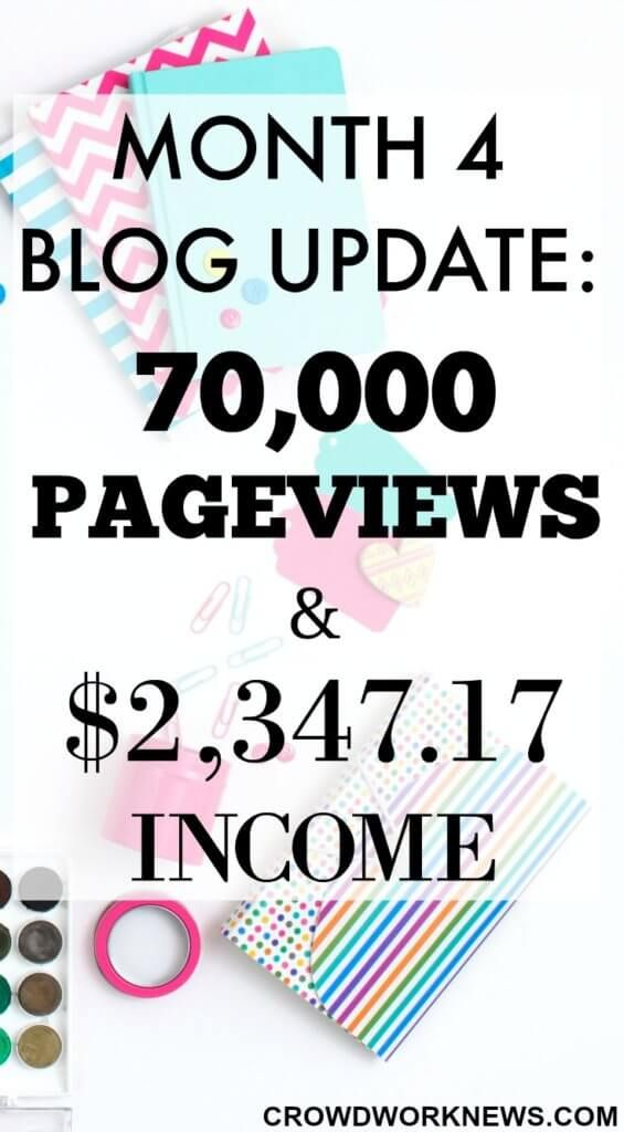 My 4th Month Blog update is live. Read this post to find out how I made my income jump 682% from last month and how I reached 70,000 page views.