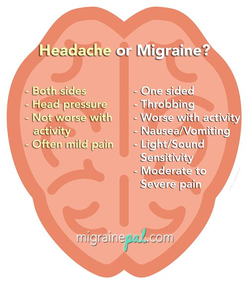 Headache compared to Migraine - pity more non sufferers can't understand the difference.