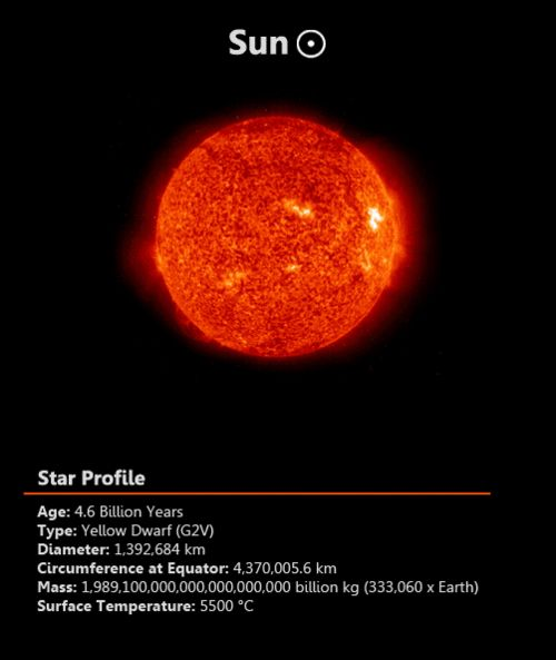The Sun or Sol, is the star at the centre of our solar system and is responsible for the Earth's climate and weather. The Sun is an almost perfect sphere with a difference of just 10km in diameter between the poles and the equator. The average radius of the Sun is 695,508 km (109.2 x that of the Earth) of which 20–25% is the core.  Image Credit: SOHO/EIT