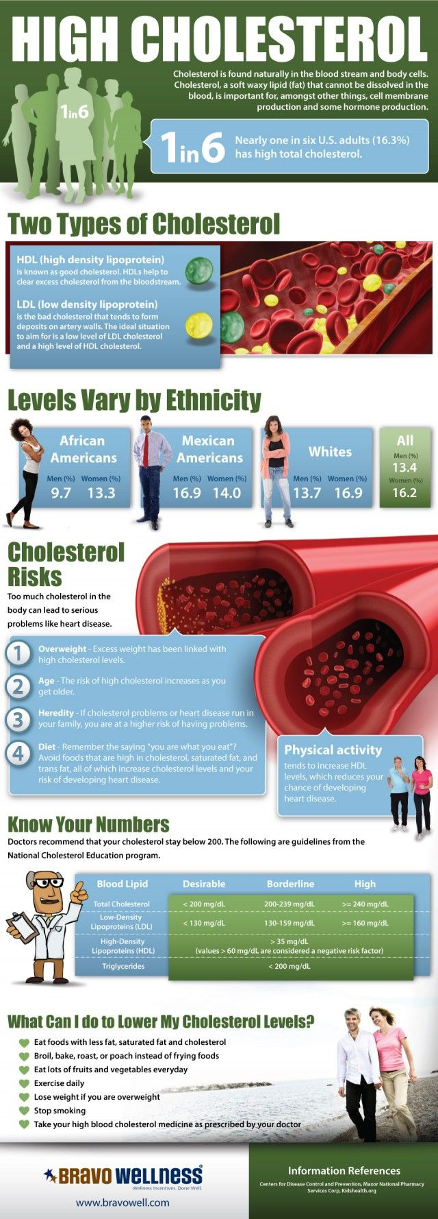 1 out of 6 adults has high cholesterol. That is a surprisingly large amount, and I bet many people don't even know it