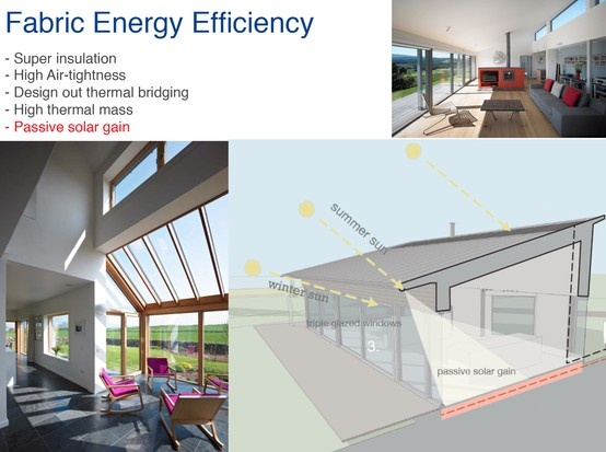 Fabric Energy Efficiency   Passive Solar Gain