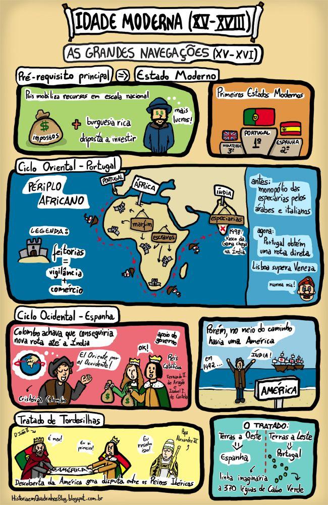 História em Quadrinhos!: As Grandes Navegações - Idade Moderna
