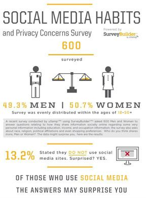 Social Media Habits and Privacy Concerns #Infographic