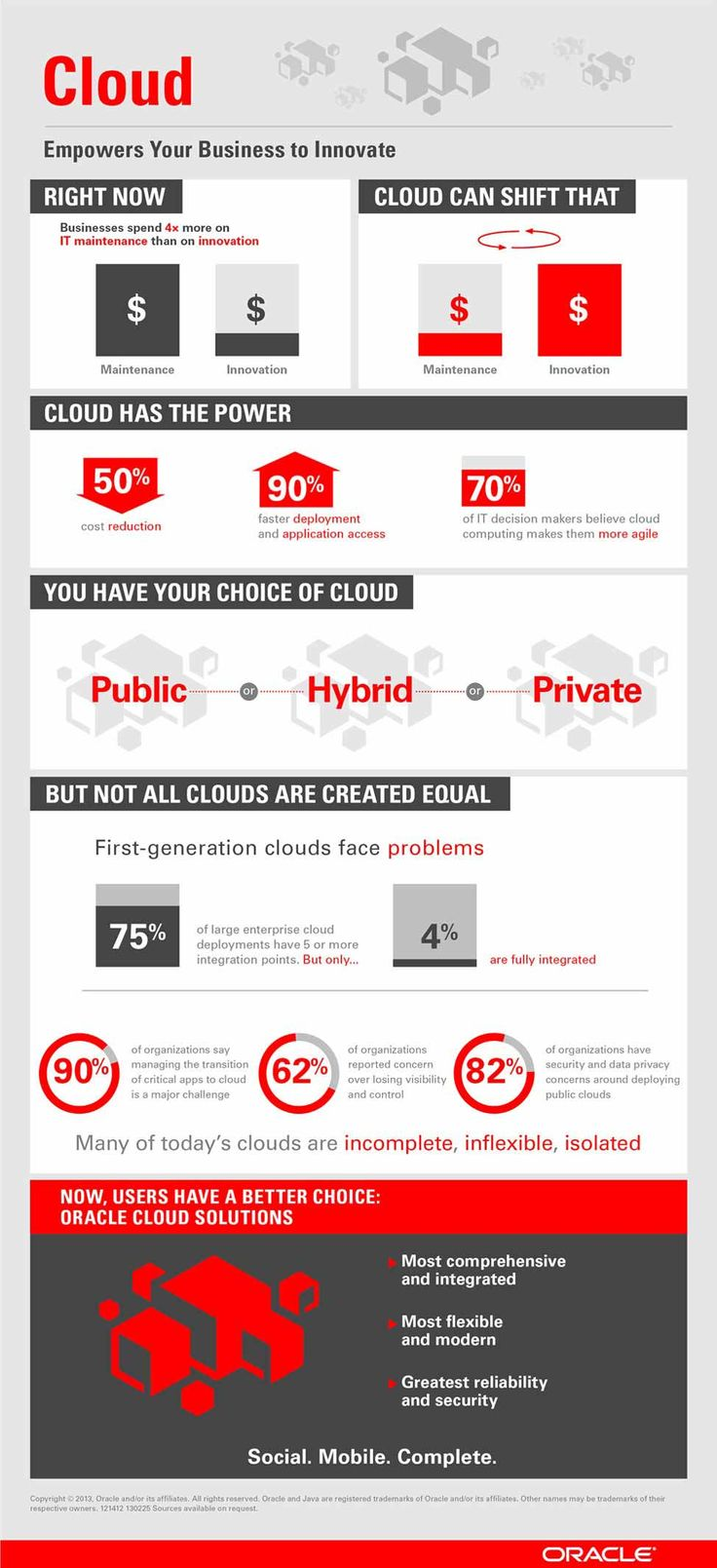 Businesses spend 4x more on IT maintenance than on innovation. Discover how cloud has the power to reduce costs, accelerate application deployment and improve access. http://oracle.com/Cloud #infographic #technology #cloud