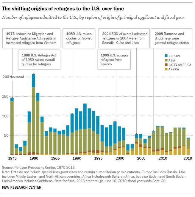 The 25+ best Facts about refugees ideas on Pinterest Refugees - country of origin document